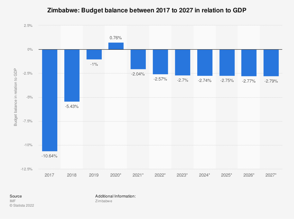 Statistic: Zimbabwe: Budget balance between 2014 to 2024 in relation to GDP | Statista