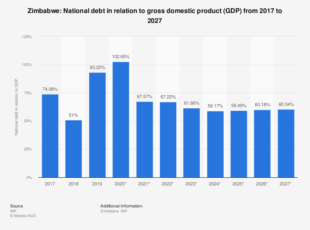 Statistic: Zimbabwe: National debt in relation to gross domestic product (GDP) from 2014 to 2024 | Statista