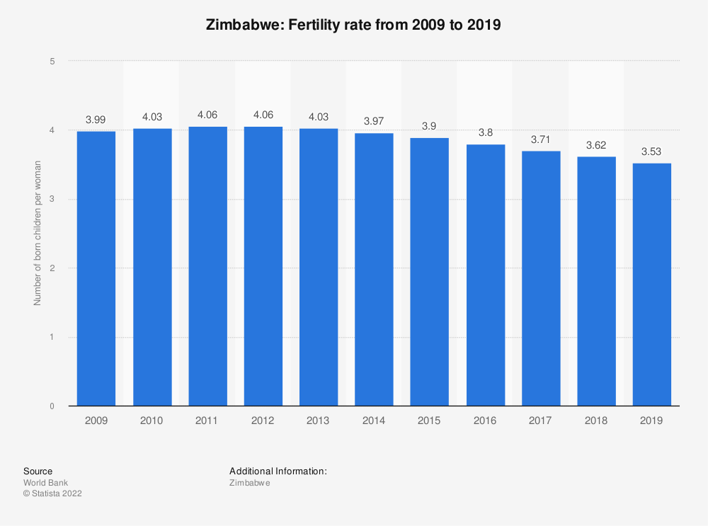 Statistic: Zimbabwe: Fertility rate from 2007 to 2017 | Statista