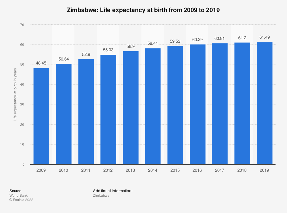 Statistic: Zimbabwe: Life expectancy at birth from 2007 to 2017 | Statista