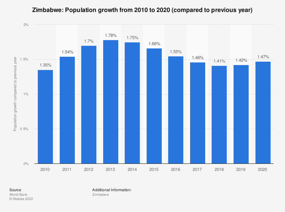 Statistic: Zimbabwe: Population growth from 2008 to 2018 (compared to previous year) | Statista