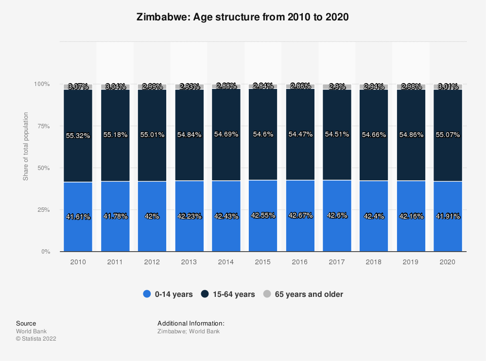 Statistic: Zimbabwe: Age structure from 2007 to 2017 | Statista