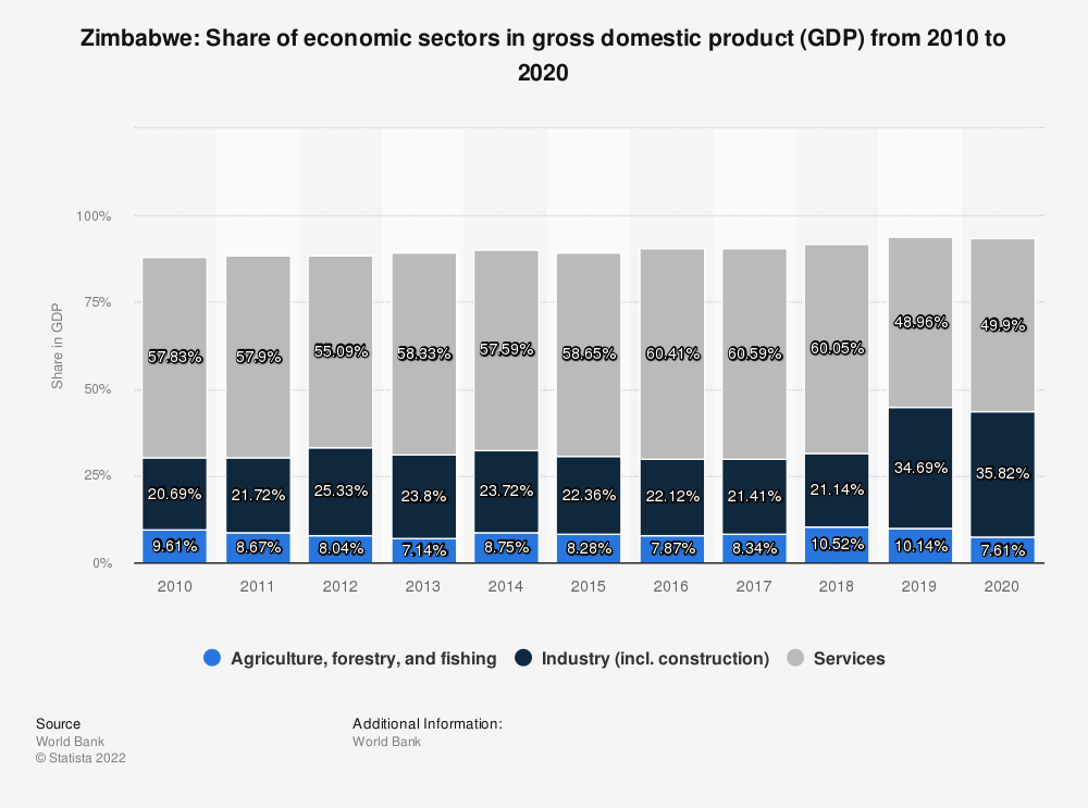 Statistic: Zimbabwe: Share of economic sectors in gross domestic product (GDP) from 2008 to 2018 | Statista