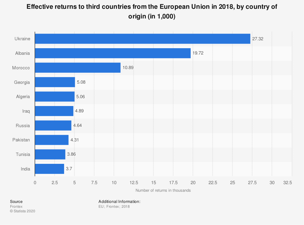 Statistic: Effective returns to third countries from the European Union in 2018, by country of origin (in 1,000) | Statista