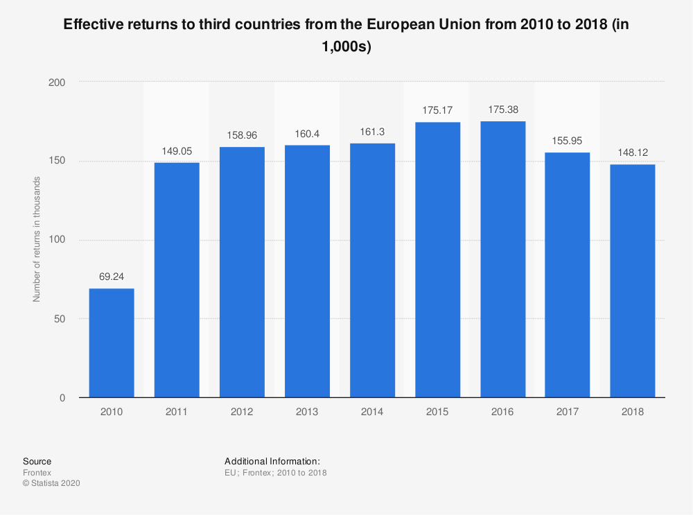 Statistic: Effective returns to third countries from the European Union from 2010 to 2018 (in 1,000s) | Statista