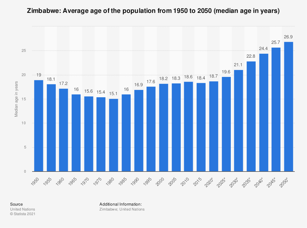 Statistic: Zimbabwe: Average age of the population from 1950 to 2050 (median age in years) | Statista
