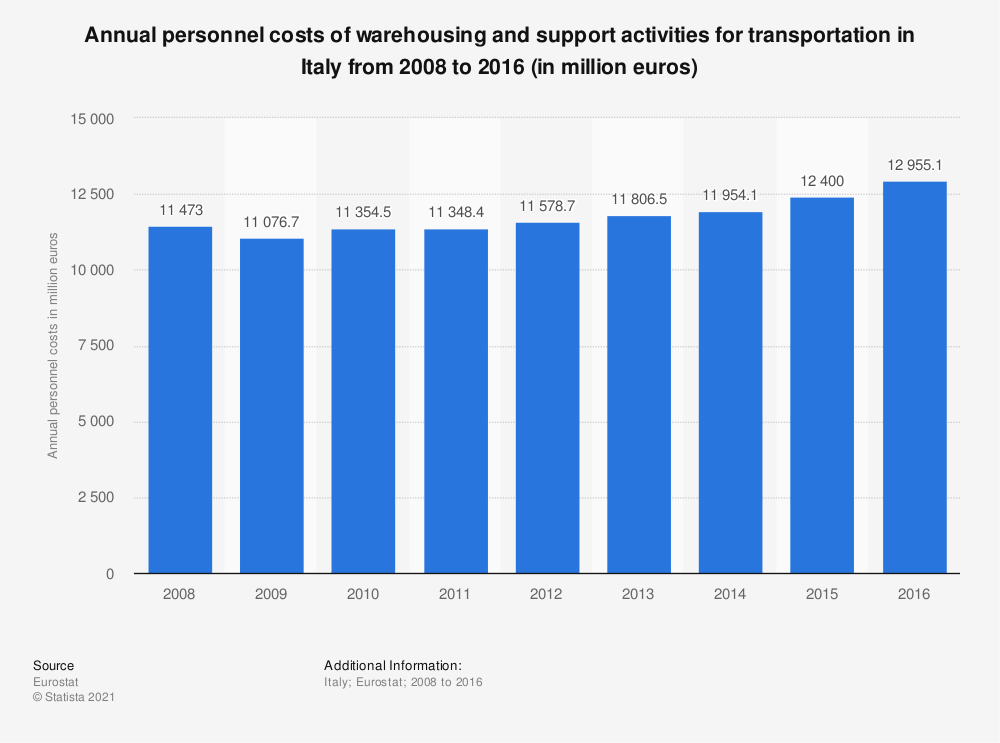 Statistic: Annual personnel costs of warehousing and support activities for transportation in Italy from 2008 to 2016 (in million euros) | Statista
