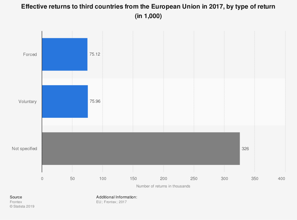 Statistic: Effective returns to third countries from the European Union in 2017, by type of return (in 1,000) | Statista