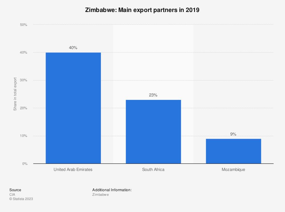 Statistic: Zimbabwe: Main export partners in 2017 | Statista