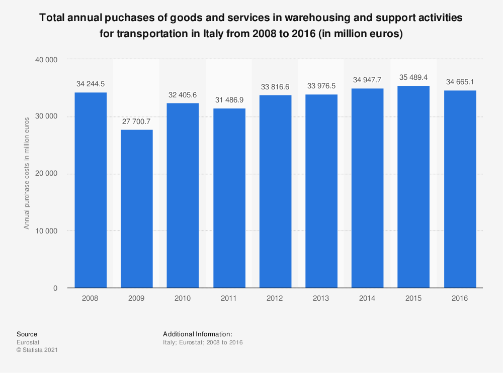 Statistic: Total annual puchases of goods and services in warehousing and support activities for transportation in Italy from 2008 to 2016 (in million euros) | Statista