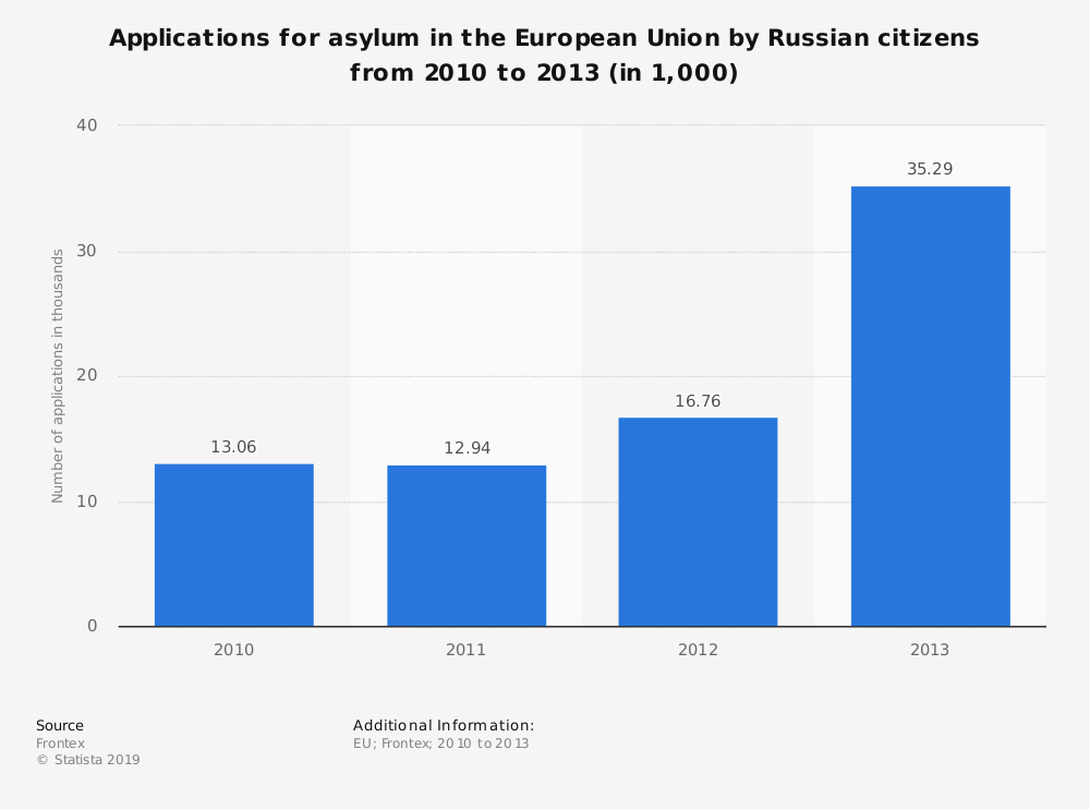 Statistic: Applications for asylum in the European Union by Russian citizens from 2010 to 2013 (in 1,000) | Statista