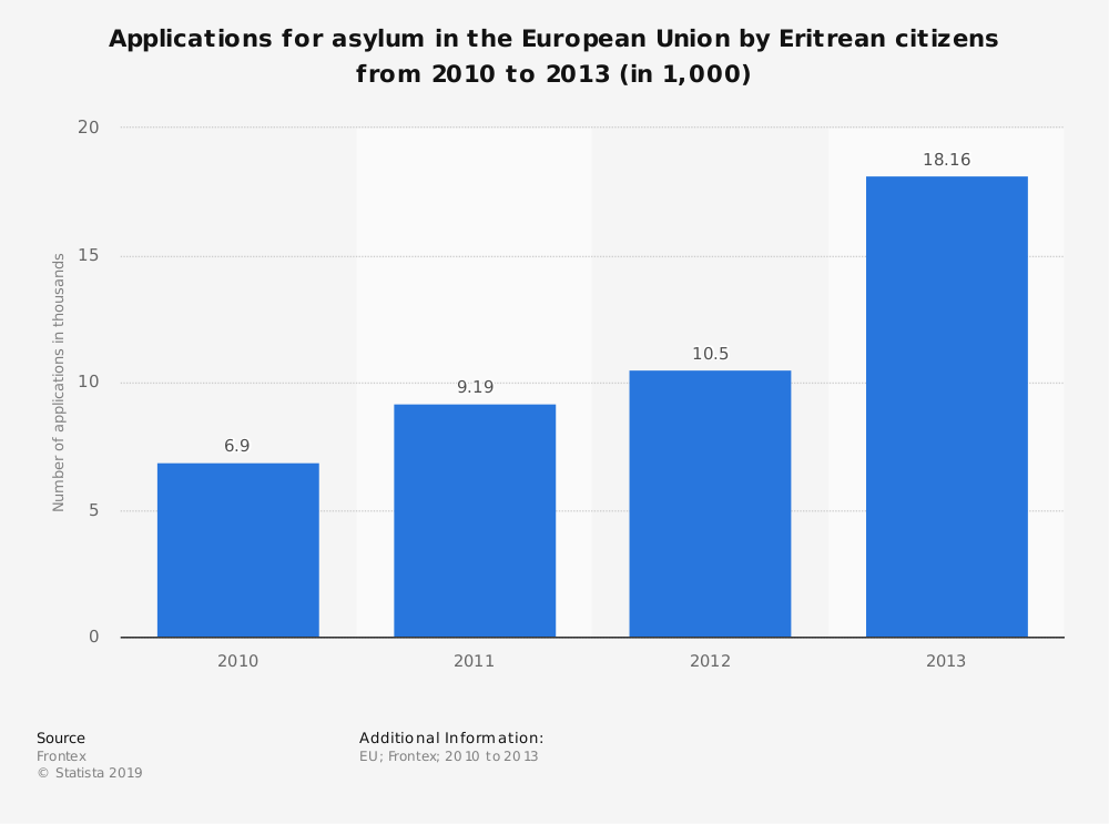 Statistic: Applications for asylum in the European Union by Eritrean citizens from 2010 to 2013 (in 1,000) | Statista