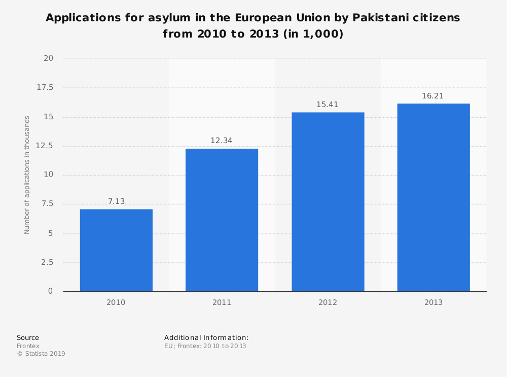 Statistic: Applications for asylum in the European Union by Pakistani citizens from 2010 to 2013 (in 1,000) | Statista