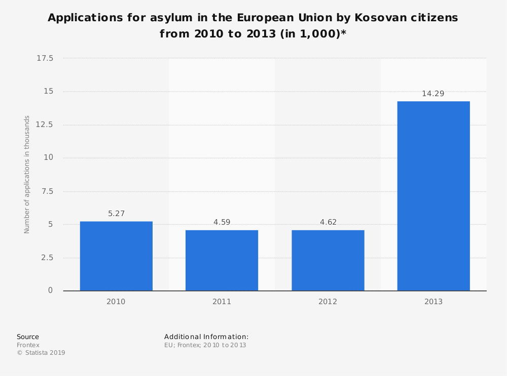 Statistic: Applications for asylum in the European Union by Kosovan citizens from 2010 to 2013 (in 1,000)* | Statista