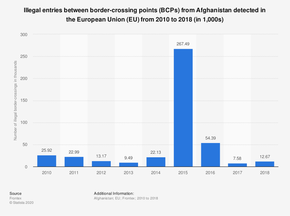 Statistic: Illegal entries between border-crossing points (BCPs) from Afghanistan detected in the European Union (EU) from 2010 to 2018 (in 1,000s) | Statista