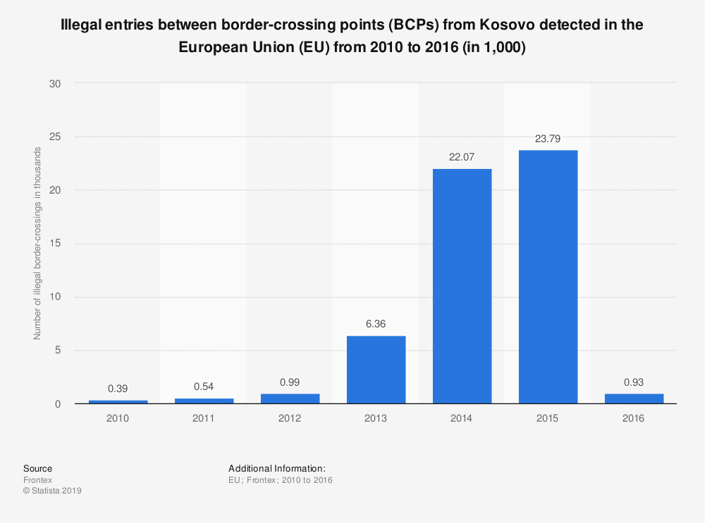 Statistic: Illegal entries between border-crossing points (BCPs) from Kosovo detected in the European Union (EU) from 2010 to 2016 (in 1,000) | Statista