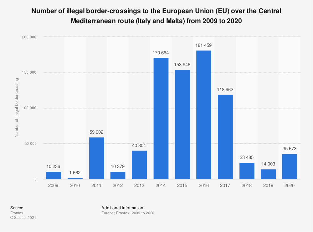 Statistic: Number of illegal border-crossings to the European Union (EU) over the Central Mediterranean route (Italy and Malta) from 2009 to 2019 | Statista