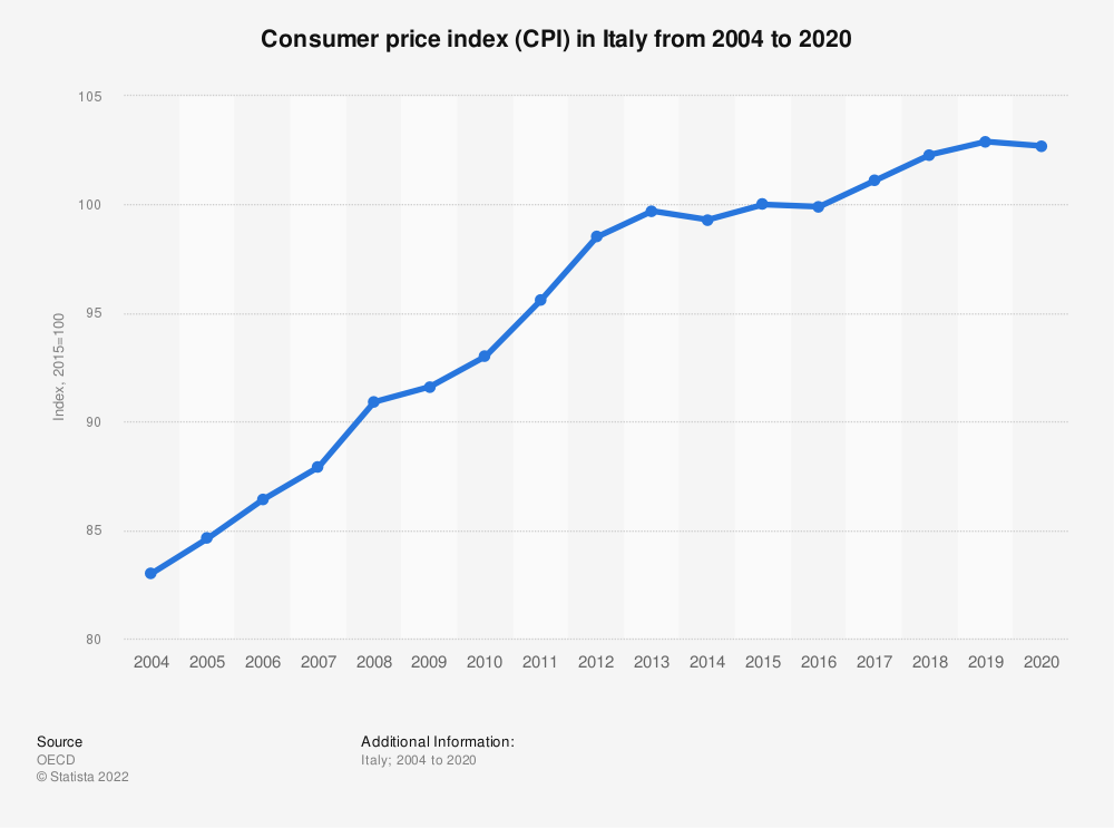 Statistic: Consumer price index (CPI) in Italy from 2015 to 2018 (index, 2015=100) | Statista