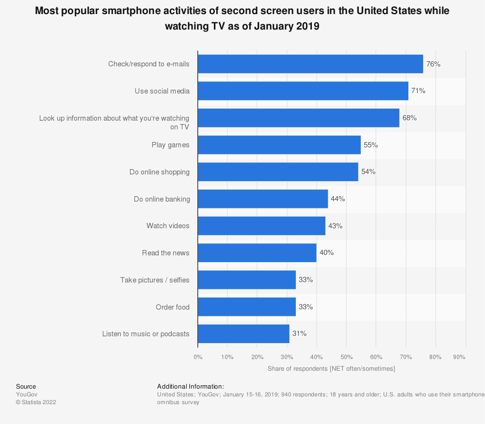 Statistic: Most popular smartphone activities of second screen users in the United States while watching TV as of January 2019 | Statista