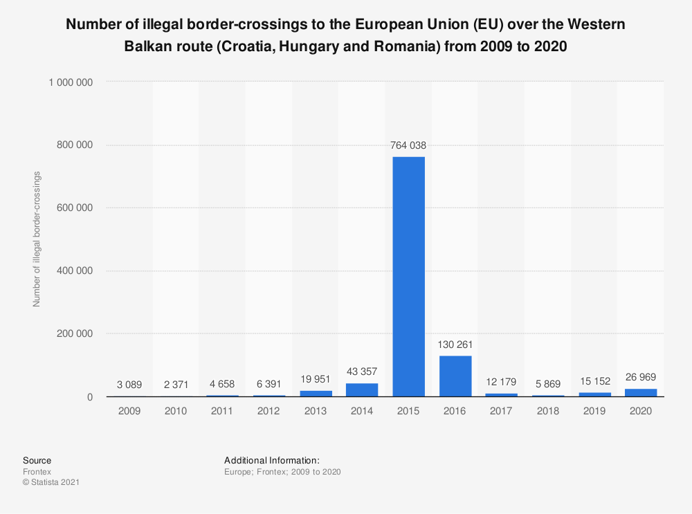 Statistic: Number of illegal border-crossings to the European Union (EU) over the Western Balkan route from 2009 to 2018 | Statista