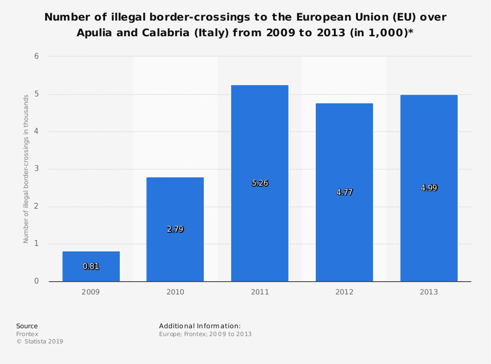 Statistic: Number of illegal border-crossings to the European Union (EU) over Apulia and Calabria (Italy) from 2009 to 2013 (in 1,000)* | Statista