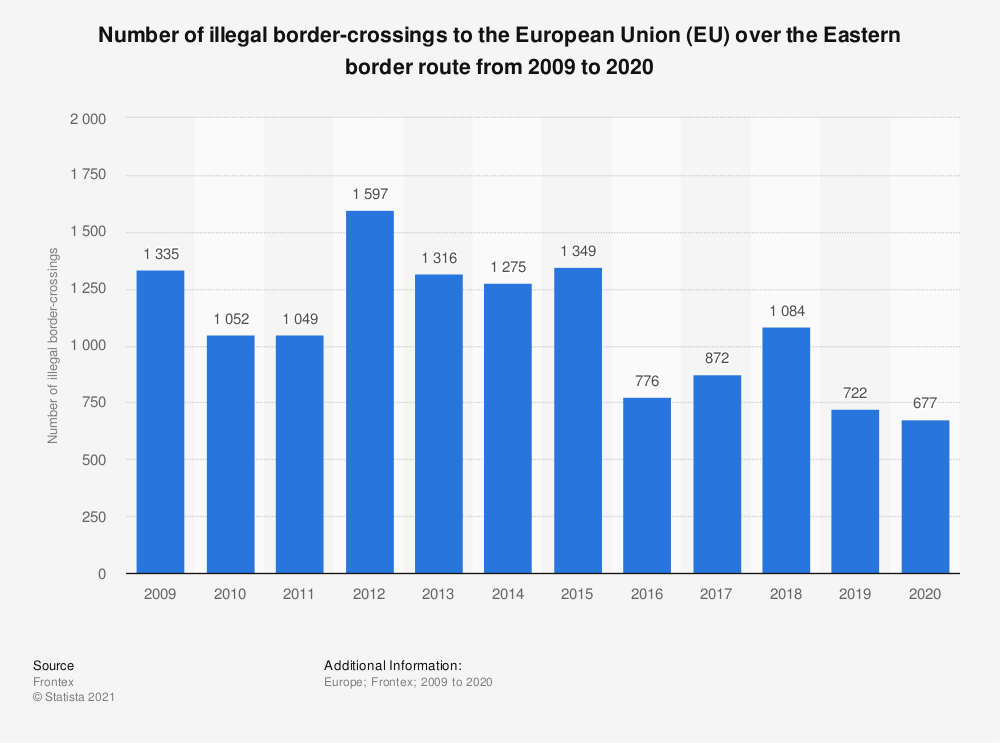 Statistic: Number of illegal border-crossings to the European Union (EU) over the Eastern border route from 2009 to 2018  | Statista