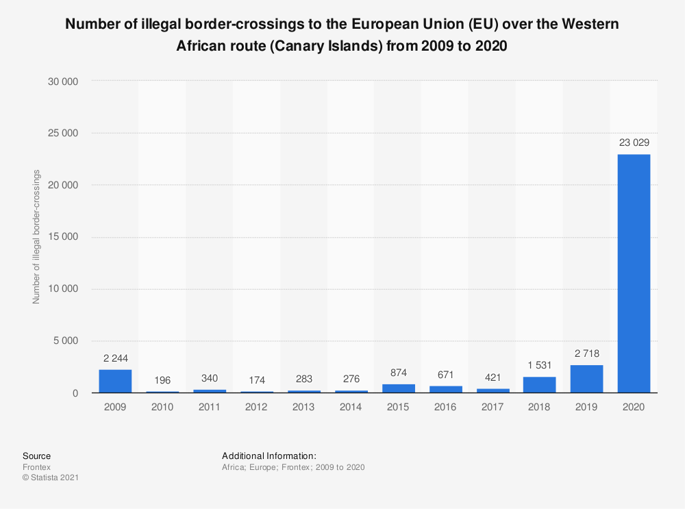 Statistic: Number of illegal border-crossings to the European Union (EU) over the Western African route from 2009 to 2018 | Statista