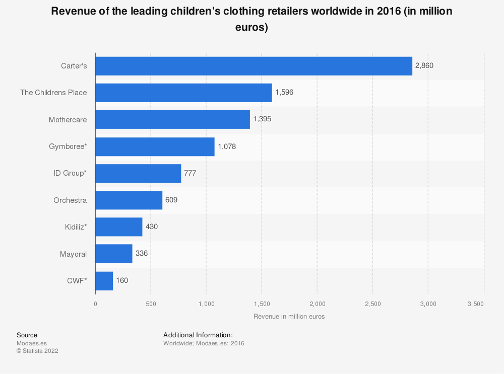 Statistic: Revenue of the leading children's clothing retailers worldwide in 2016 (in million euros) | Statista