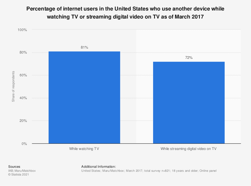 Statistic: Percentage of internet users in the United States who use another device while watching TV or streaming digital video on TV as of March 2017 | Statista