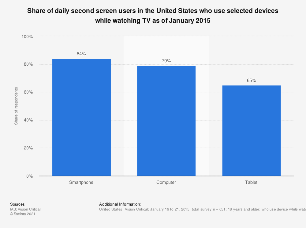 Statistic: Share of daily second screen users in the United States who use selected devices while watching TV as of January 2015 | Statista