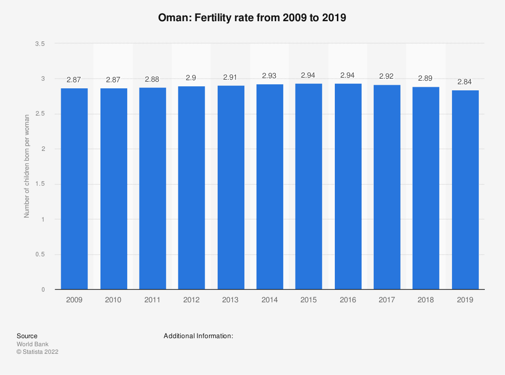 Statistic: Oman: Fertility rate from 2006 to 2016 | Statista