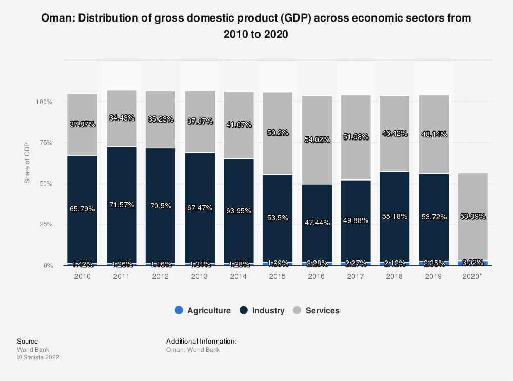 Statistic: Oman: Distribution of gross domestic product (GDP) across economic sectors from 2006 to 2016 | Statista