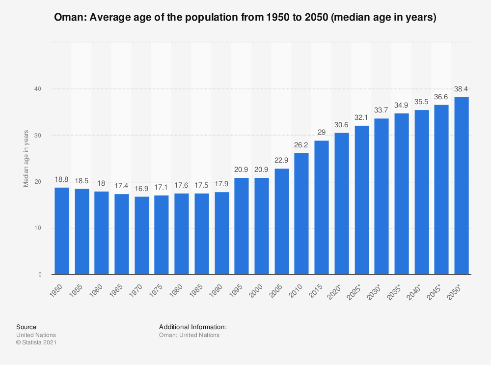Statistic: Oman: Average age of the population from 1950 to 2050 (median age in years) | Statista