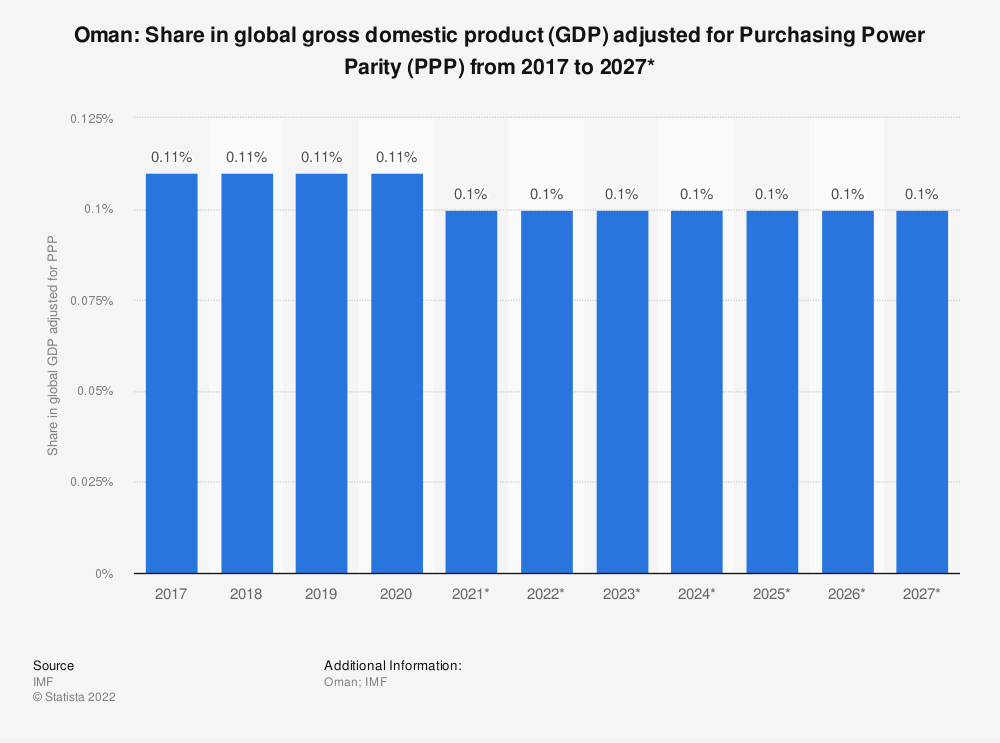 Statistic: Oman: Share in global gross domestic product (GDP) adjusted for Purchasing Power Parity (PPP) from 2014 to 2024* | Statista