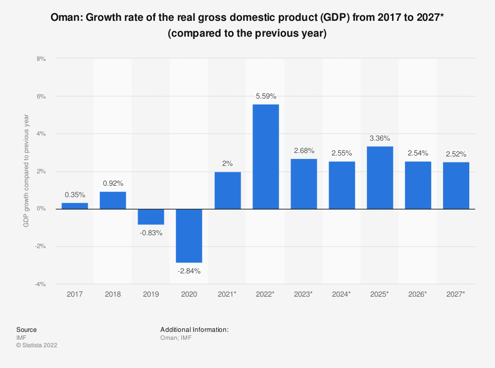 Statistic: Oman: Growth rate of the real gross domestic product (GDP) from 2014 to 2024* (compared to the previous year) | Statista