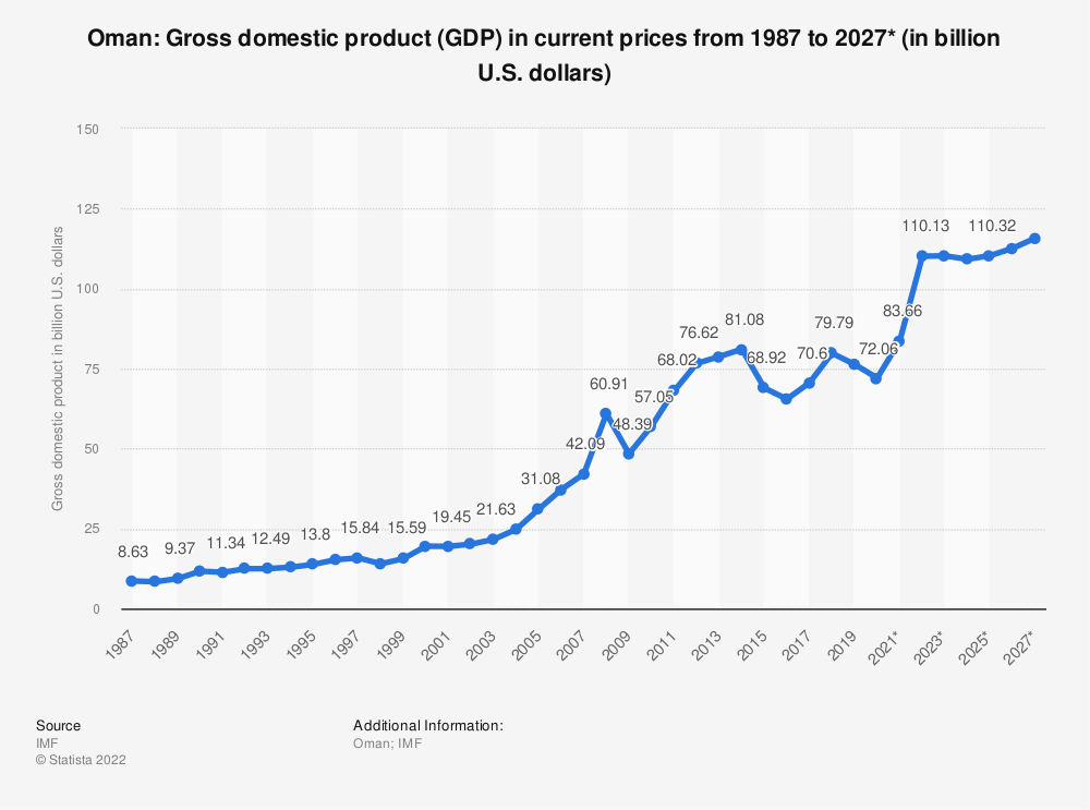 Statistic: Oman: Gross domestic product (GDP) in current prices from 1984 to 2021* (in billion international dollars) | Statista