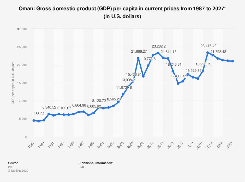 Statistic: Oman: Gross domestic product (GDP) per capita in current prices from 2014 to 2024* (in U.S. dollars) | Statista