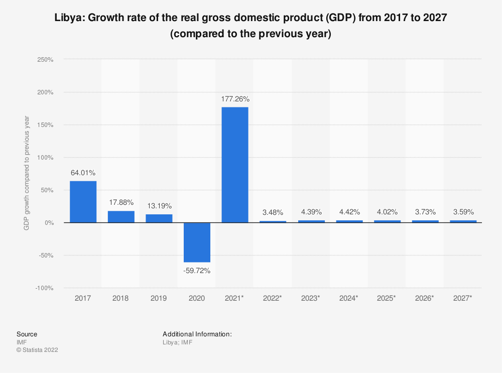 Statistic: Libya: Growth rate of the real gross domestic product (GDP) from 2014 to 2024 (compared to the previous year) | Statista