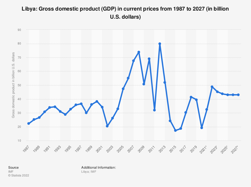 Statistic: Libya: Gross domestic product (GDP) in current prices from 1984 to 2021 (in billion international dollars) | Statista