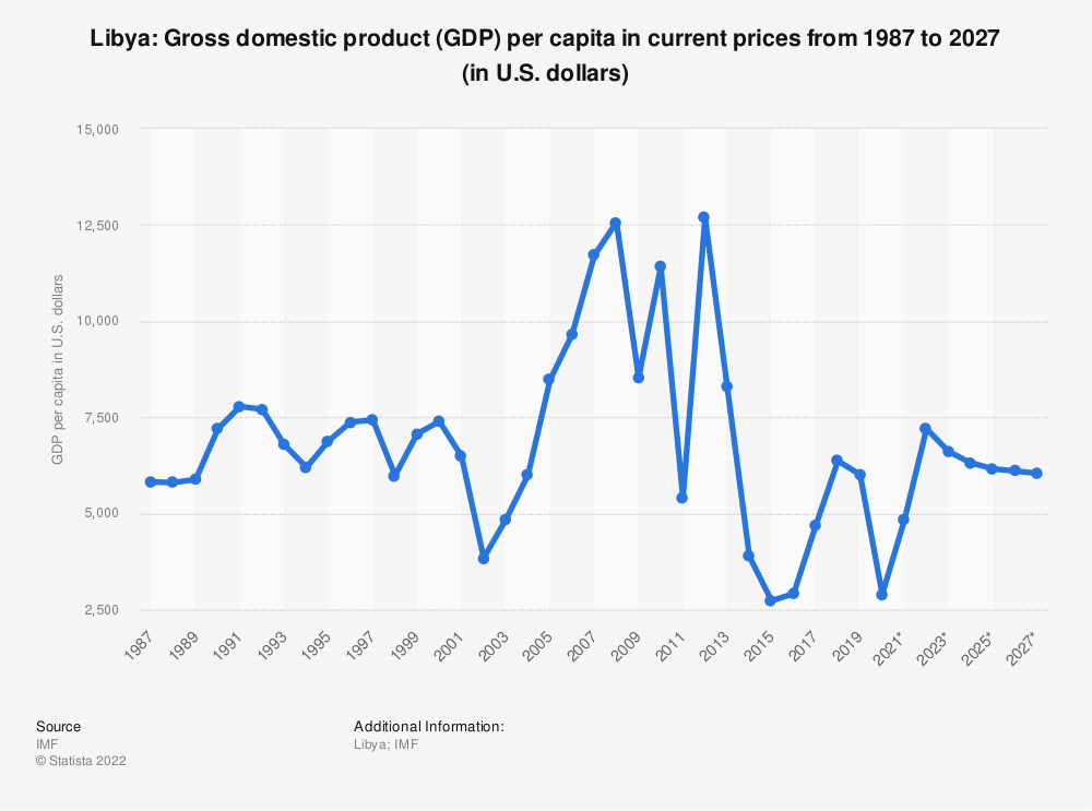Statistic: Libya: Gross domestic product (GDP) per capita in current prices from 1984 to 2024 (in U.S. dollars) | Statista