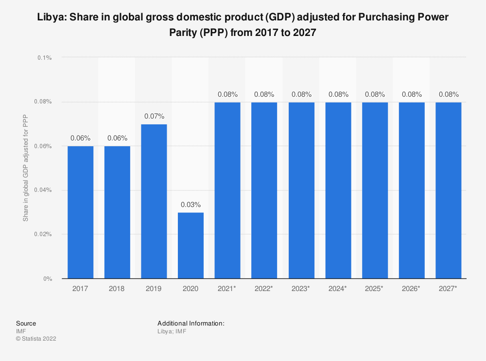 Statistic: Libya: Share in global gross domestic product (GDP) adjusted for Purchasing Power Parity (PPP) from 2014 to 2024 | Statista