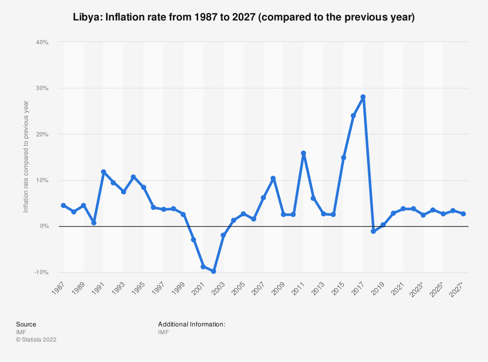 Statistic: Libya: Inflation rate from 1984 to 2024 (compared to the previous year) | Statista