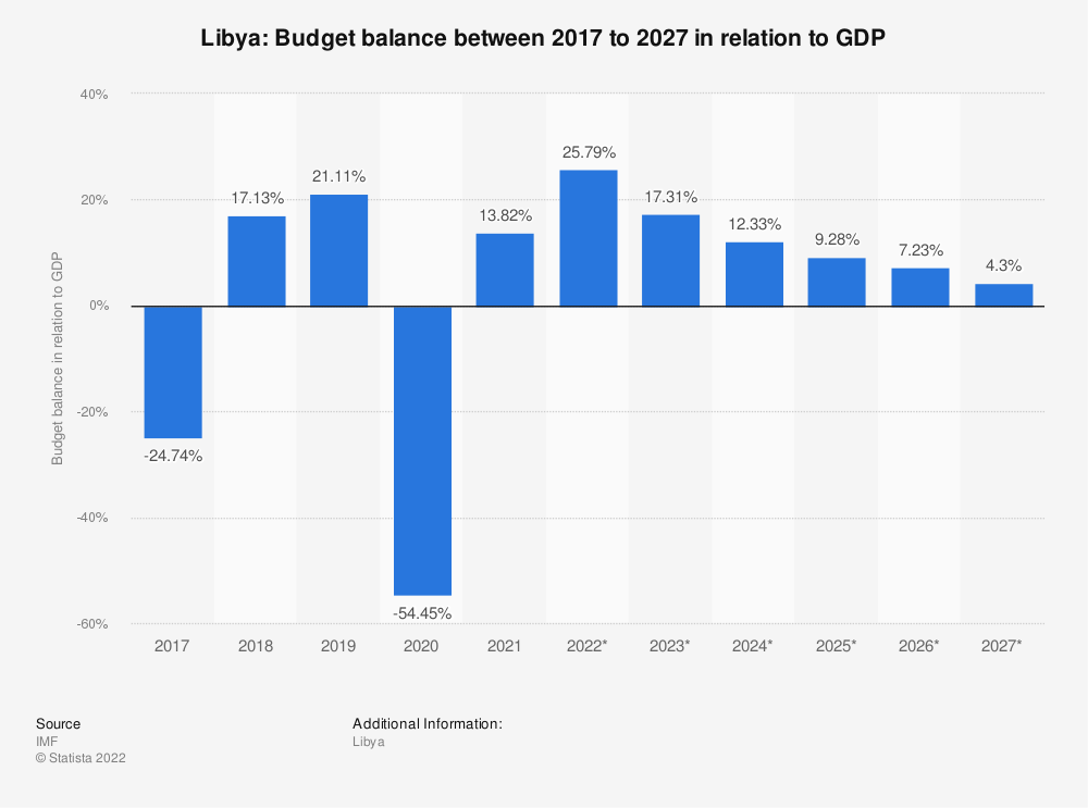Statistic: Libya: Budget balance between 2014 to 2024 in relation to GDP | Statista