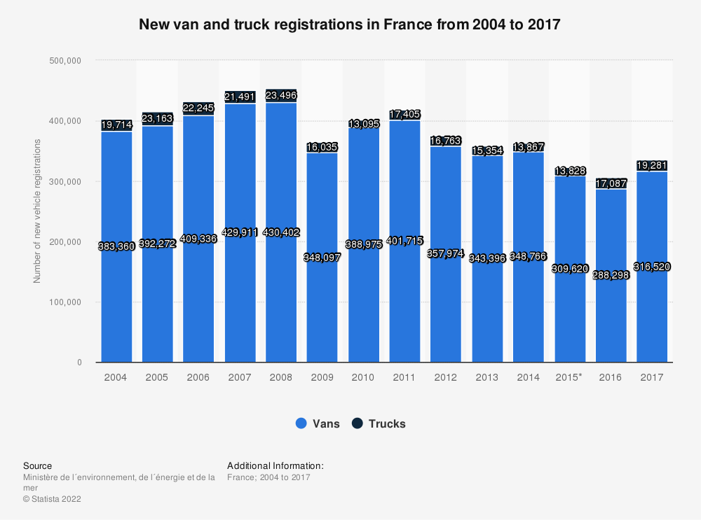 Statistic: New van and truck registrations in France from 2004 to 2017 | Statista