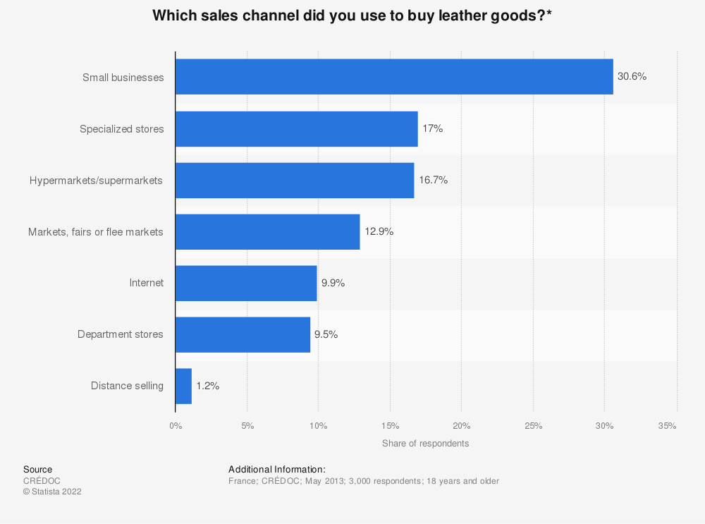 Statistic: Which sales channel did you use to buy leather goods?* | Statista