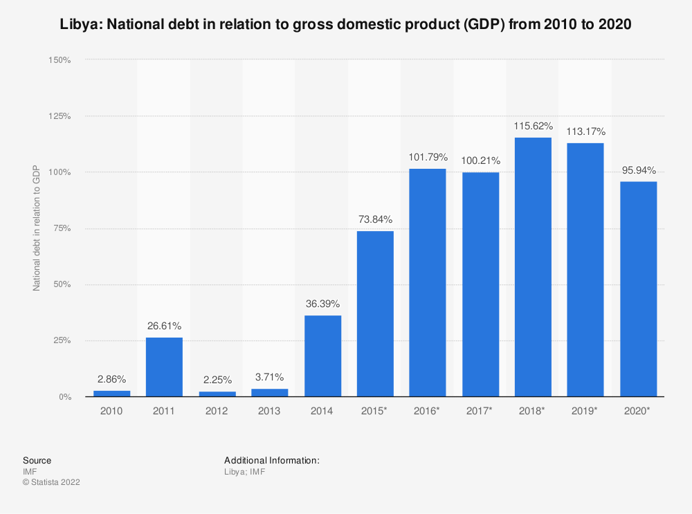 Statistic: Libya: National debt in relation to gross domestic product (GDP) from 2010 to 2020 | Statista