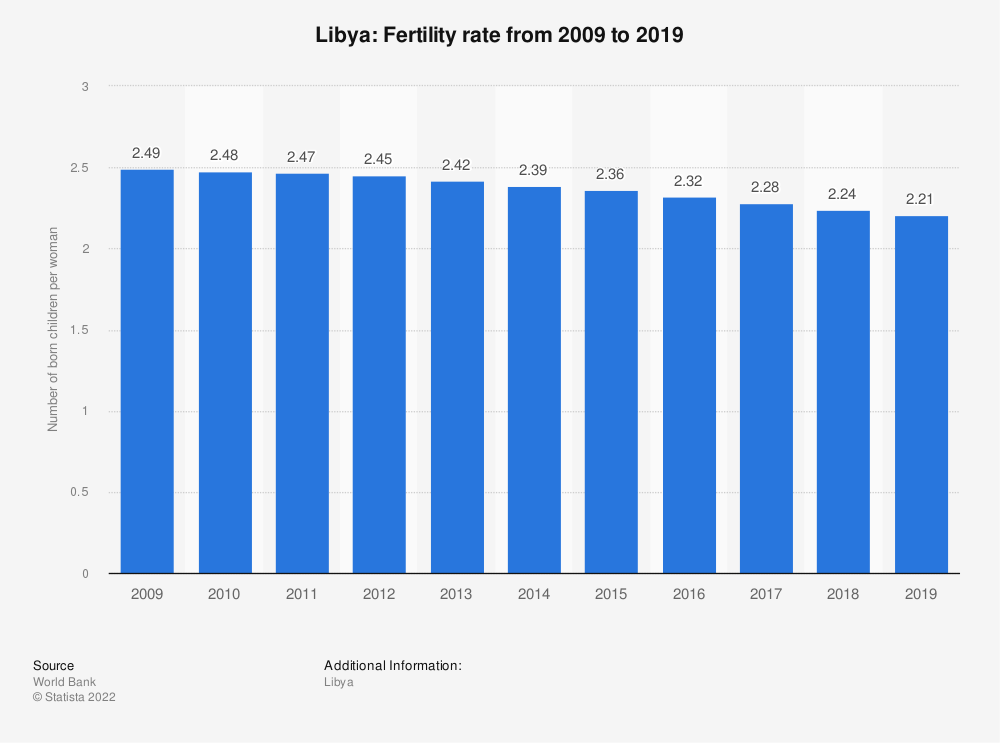 Statistic: Libya: Fertility rate from 2008 to 2018 | Statista