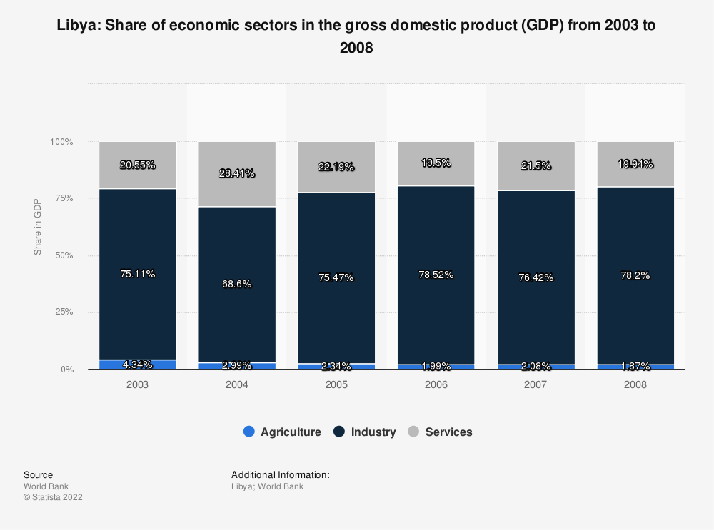 Statistic: Libya: Share of economic sectors in the gross domestic product (GDP) from 2003 to 2008 | Statista