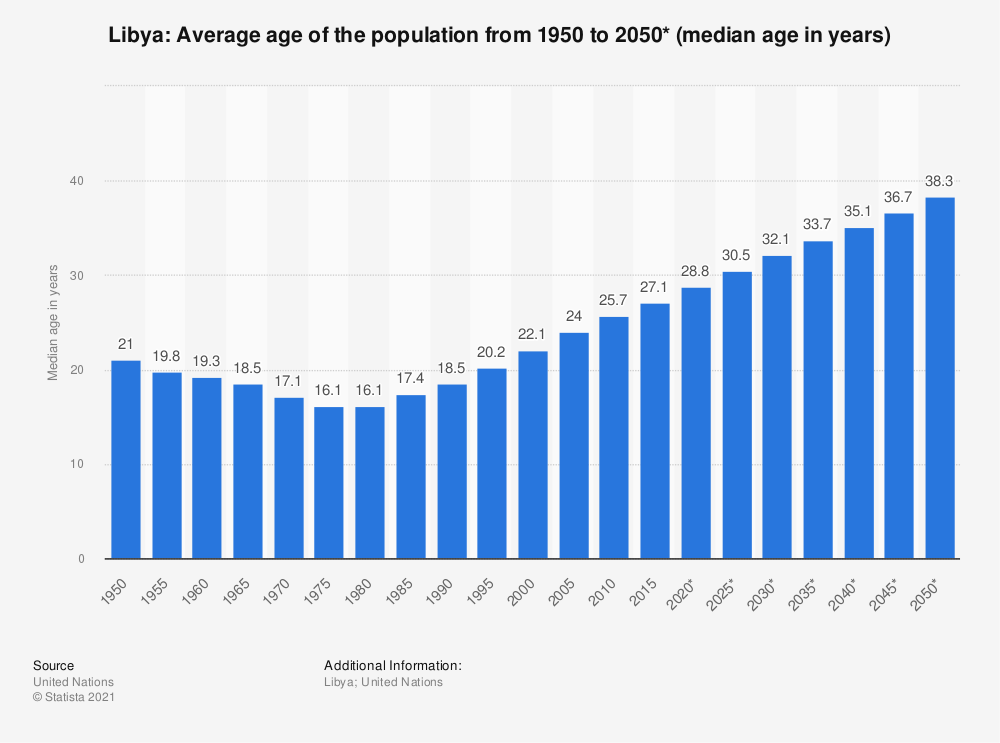 Statistic: Libya: Average age of the population from 1950 to 2050* (median age in years) | Statista