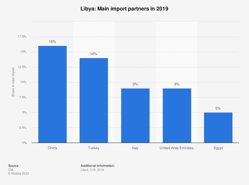 Statistic: Libya: Main import partners in 2017 | Statista